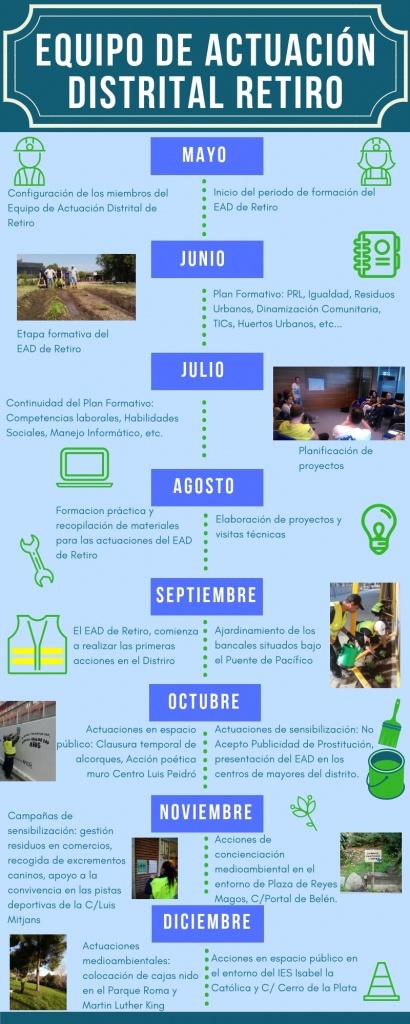 Resumen de nuestras acciones 2018 en distrito Retiro.